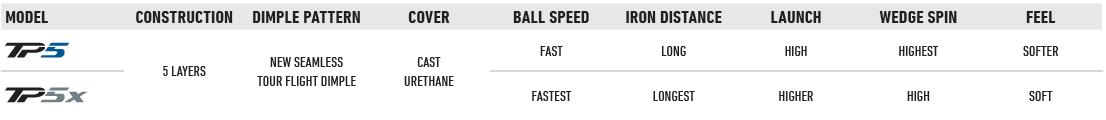TaylorMade TP5x Golf Ball Comparison Chart