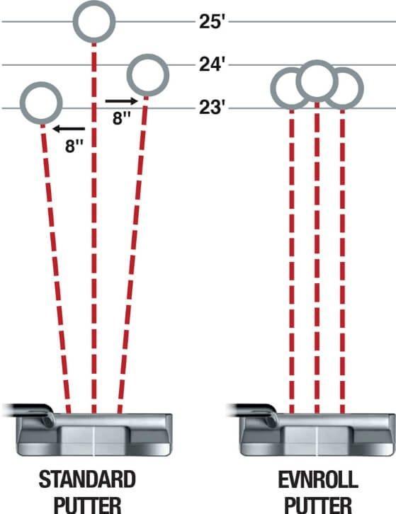 Evnroll ER10 Outback Mallet Putter - Gravity Grip